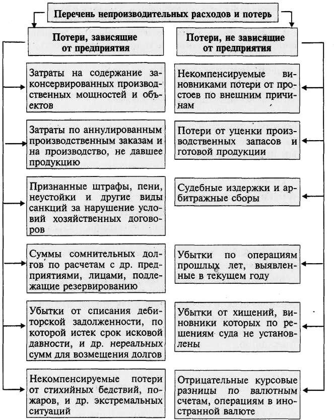 Аудит коммерческих расходов. шпаргалка