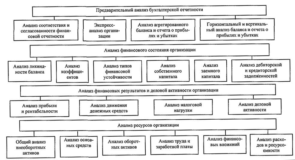бухгалтерской шпаргалка анализ отчетности