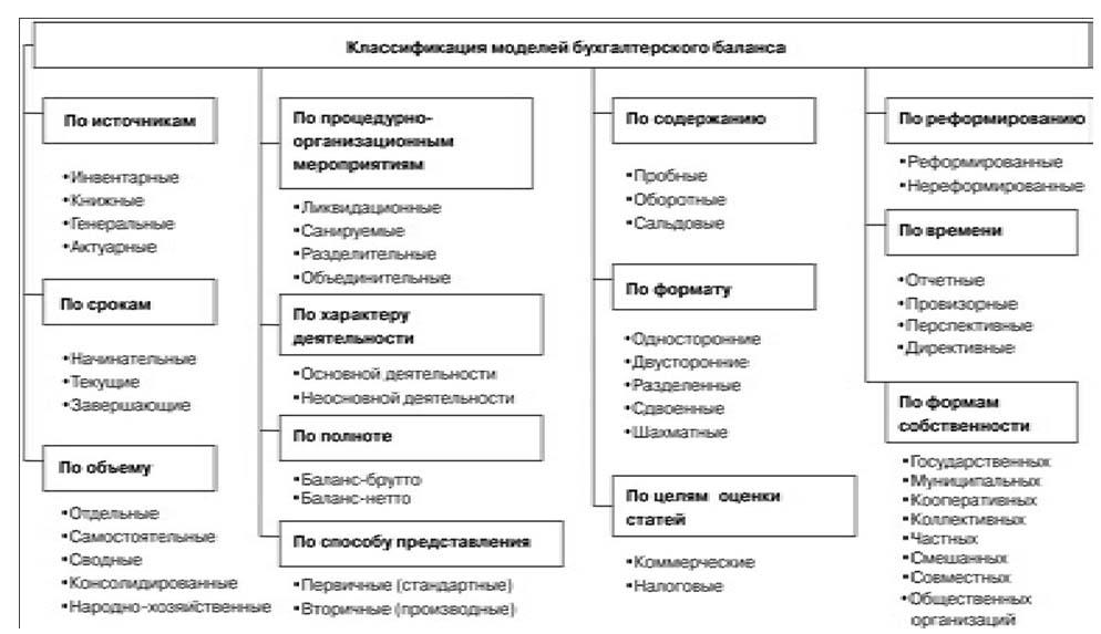 Шпаргалка в пользование рыночных бухгалтерской отчетностью условиях отношений