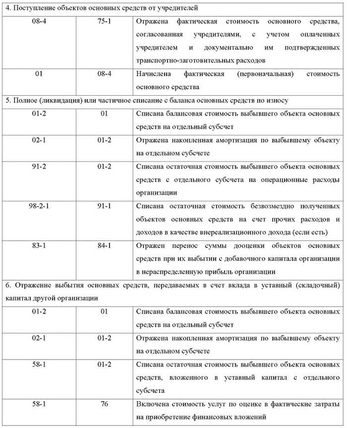 Хозяйственная деятельность предприятия Бухгалтерский учет и  Учет основных средств и нематериальных активов