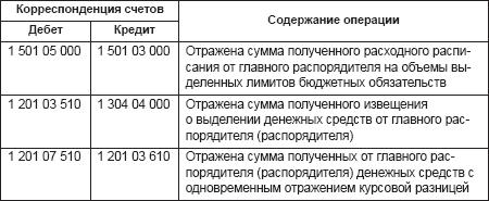 Учет расчетов в бюджетных учреждениях Бюджетный учет  Учет денежных средств в иностранной валюте