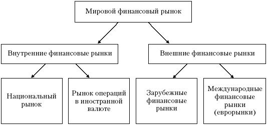 Финансовый рынок структура и участники