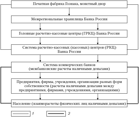 Особенности денежной системы РФ курсовая загрузить Особенности денежной системы РФ курсовая