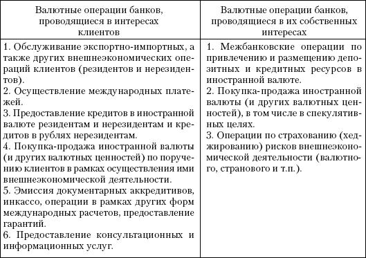 Операции банка на валютном рынке