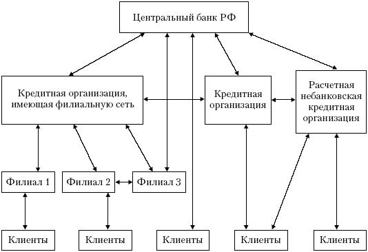 Структура платежной сиситемы рф