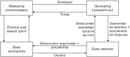 Частная схема расчетов