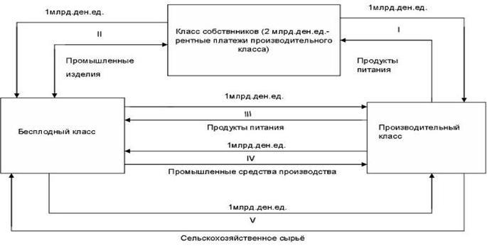 Макроэкономическое равновесие, основанное на приоритете сферы производства.