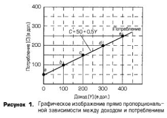 Графическое изображение прямо пропорциональной зависимости между доходом и потреблением