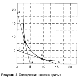 Определение наклона кривых