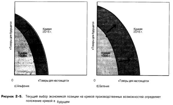 Текущий выбор экономикой позиции на кривой производственных возможностей определяет положение кривой в будущем