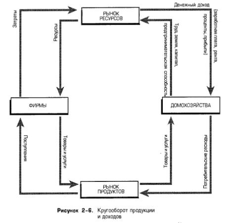 Кругооборот продукции и доходов