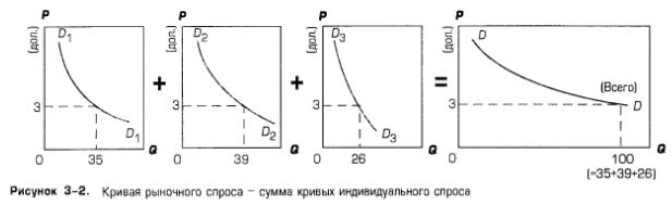 Кривая рыночного спроса - сумма кривых индивидуального спроса
