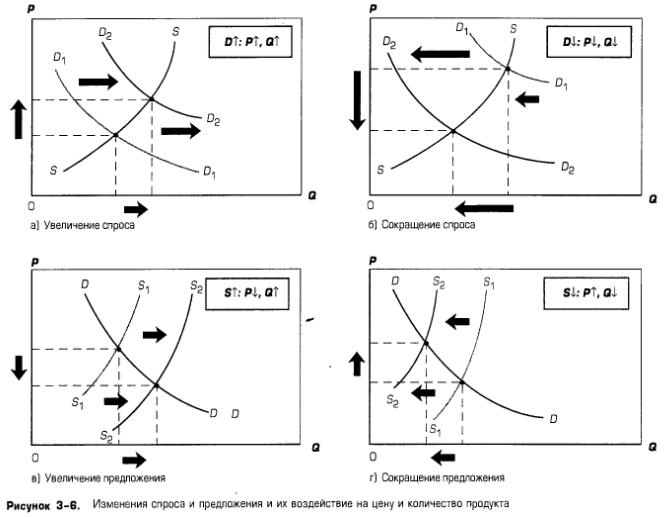 Изменения спроса и предложения и их воздействие на цену и количество продукта