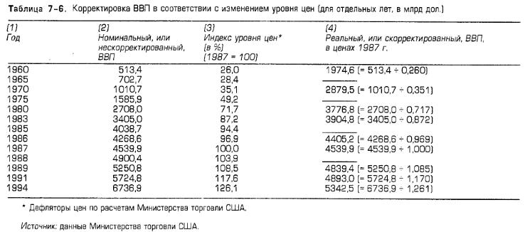 Общественный продукт в номинальном значении измеряется в