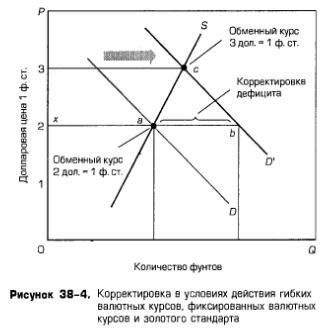 Система плавающих валютных курсов