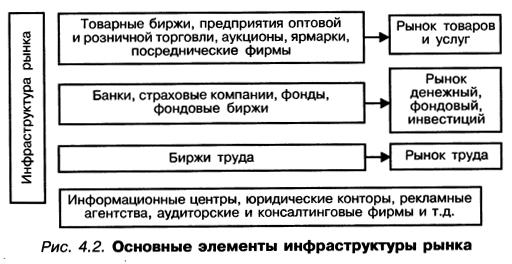 экономическая сущность инфраструктуры организации