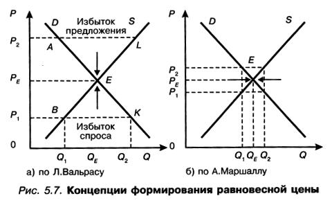 Закон общего макроэкономического равновесия