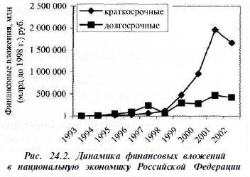 Динамика финансовых вложений в национальную экономику Российской Федерации