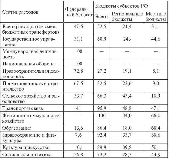 Распределение ндфл по уровням бюджетной системы купить справку 2 ндфл для ипотеки в барнауле