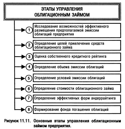 Особенности управление облигационным займом