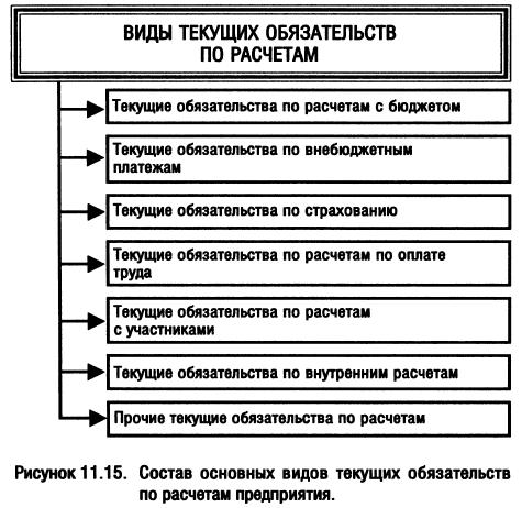 шпаргалка обязательств. расчетных и понятие особенности и кредитных