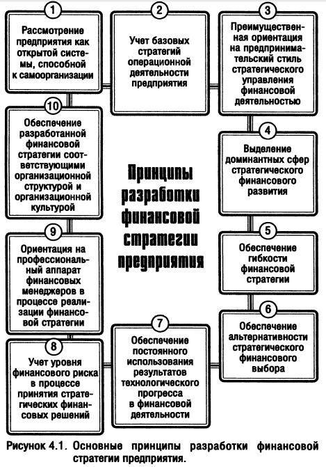 Сущность финансовой стратегии предприятия и методы ее разработки  Основные принципы разработки финансовой стратегии предприятия