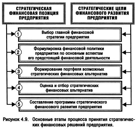 Сущность финансовой стратегии предприятия и методы ее разработки  Основные этапы процесса принятия стратегических финансовых решений предприятия