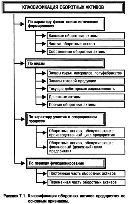 Управление оборотными активами предприятия курсовая работа 4258
