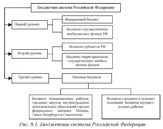Принципы Построения Бюджетной Системы В России. Шпаргалки