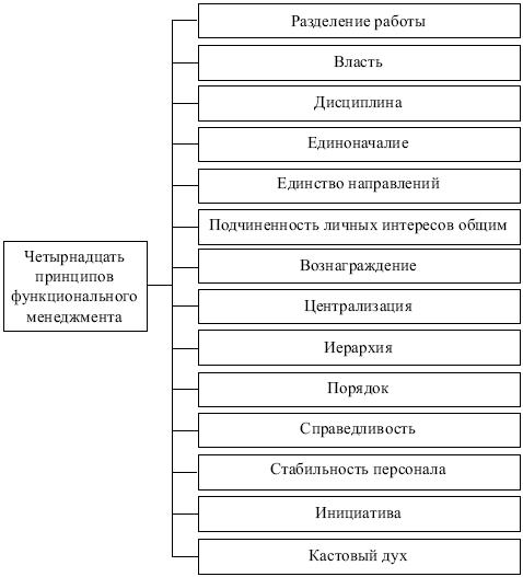 500 принципы управления файоль сформулировал 14 принципов управления:1) разделение труда