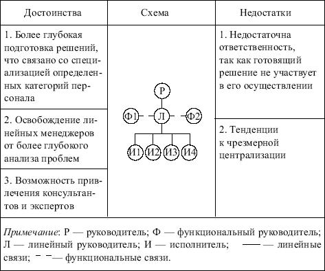 Договорные отношения и их типы