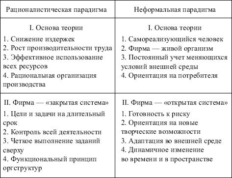 Модел менеджменту аналз аспектв