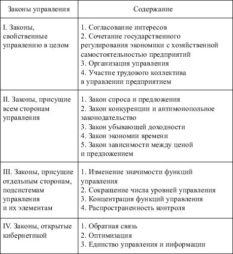 функции производственного менеджмента шпаргалка