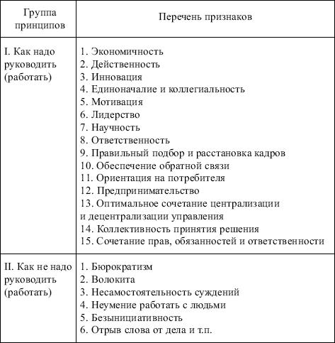 Диплом принципы менеджмента управления