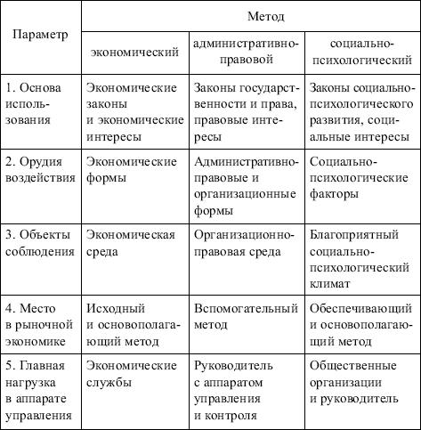 Методы менеджмента Менеджмент Михалева Е П Менеджмент  Методы менеджмента