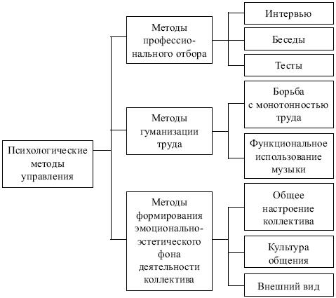 Виды управления и их характеристика