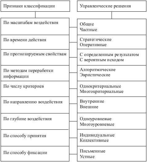 Доклад по менеджменту на тему виды управленческих решений 572
