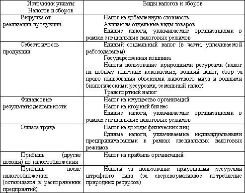 Признаки налога схема