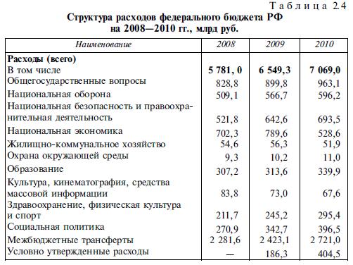 Значение кодирования доходов бюджета