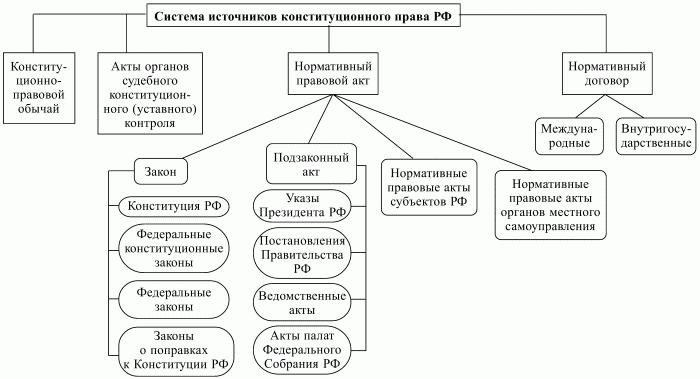 виды юридической ответственности в российской федерации