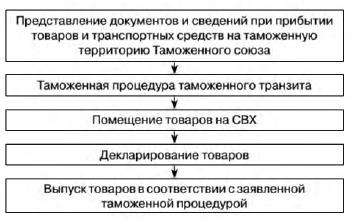 перечень сведений подлежащих указанию в таможенной декларации