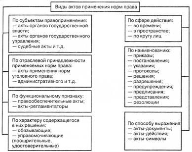 Виды актов применения норм r1000043